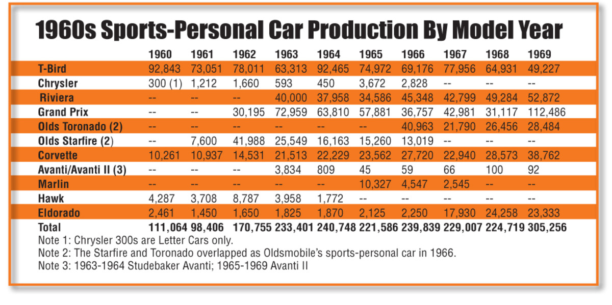 1960s Sports Personal Numbers